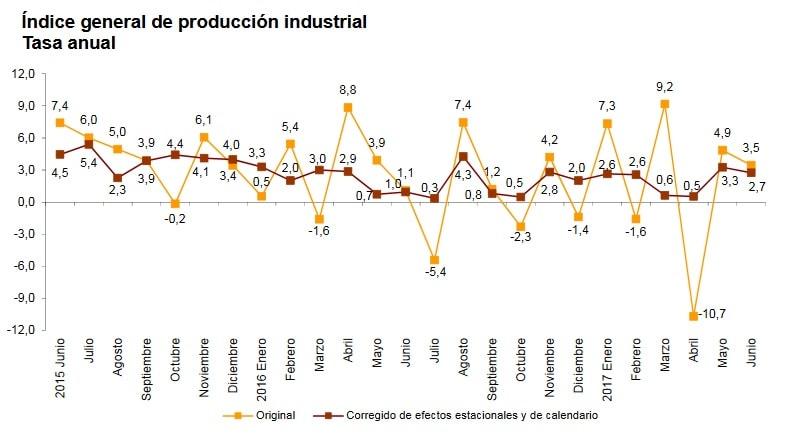 Índice general de producción industrial