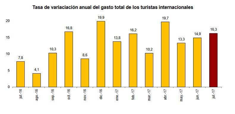 Tabla de tasa de variación anual del gasto de los turistas internacionales.