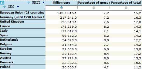 Tabla de inversión en sanidad de países europeos.