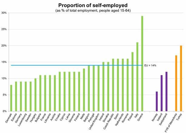 Gráfico de proporción de autónomos en Europa.