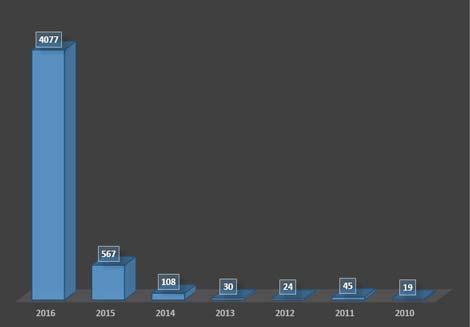 Evolución número de solicitud de asilos de venezolanos en España.