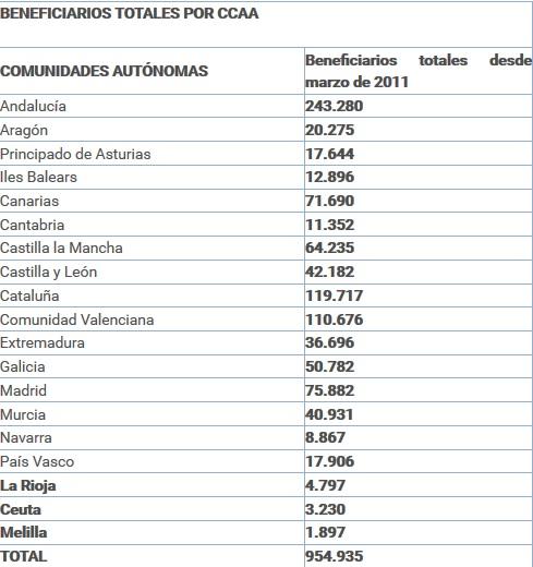 Listado de beneficiarios del CCAA.