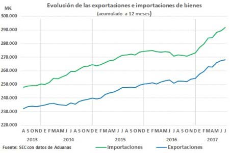 Evolución de las exportaciones e importaciones de bienes.