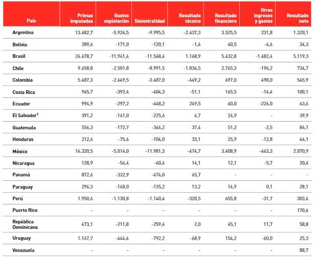 Cuadro del mercado asegurador latinoamericano.