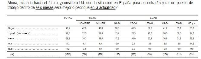 Indicador de la confianza del consumidor', Centro de Investigaciones Sociológicas (CIS).