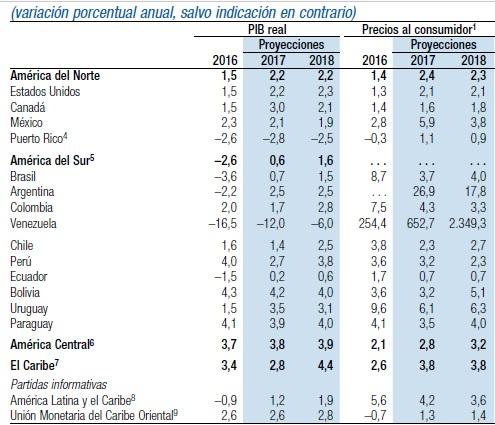 Tabla que refleja la variación porcentual del PIB y precio al consumidor en América y el Caribe.