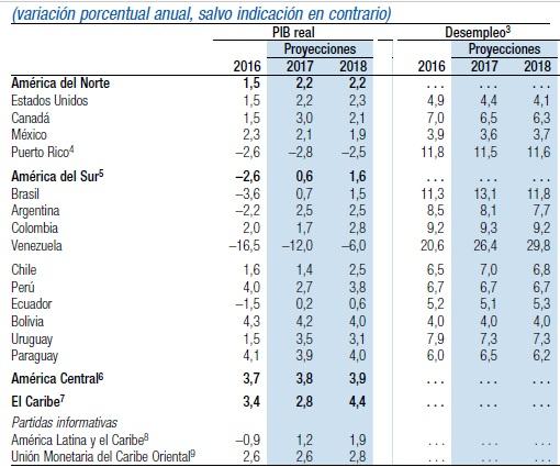 Tabla que refleja la variación porcentual del PIB y desempleo en América y el Caribe.