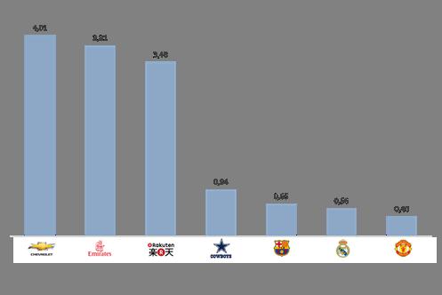El ratio ingresos/valor-marca de patrocinadores y clubes, según Bran Finance.