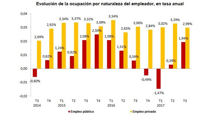 Evolución de la ocupación por naturaleza del empleador, en tasa anual.