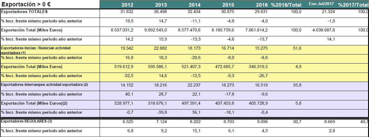 Tabla que evidencia el crecimiento de los exportadores regulares entre 2012-2016.