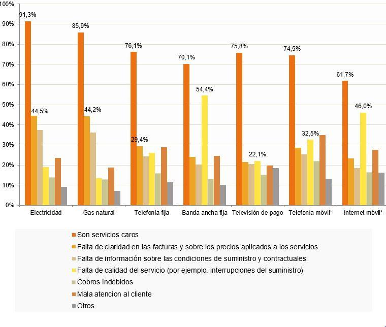 Gráfico de las principales causas de descontento en los hogares españoles con respecto a los servicios.