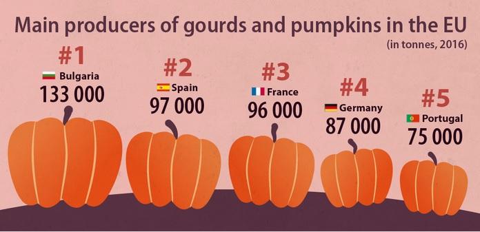 Los principales productores de calabazas en la Unión Europea.