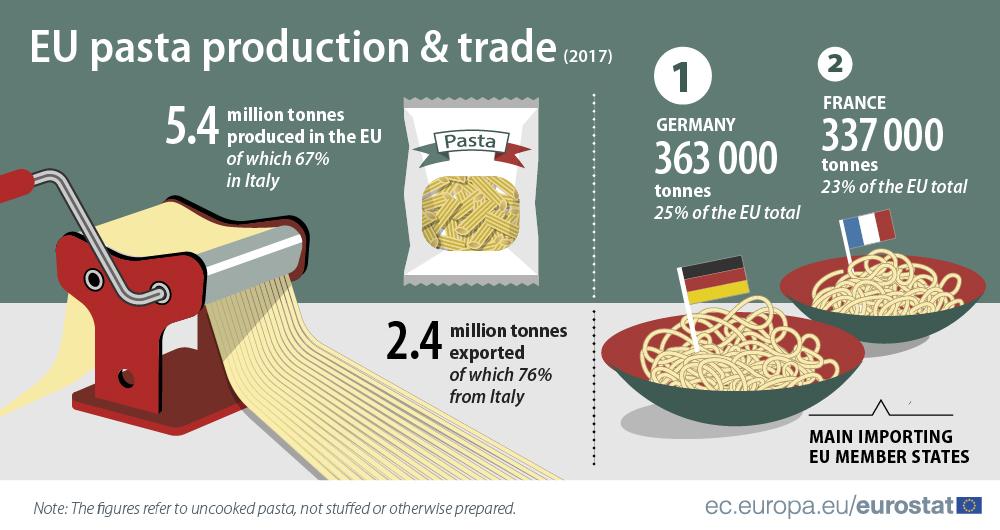 Infografía de la producción y exportación de pasta.