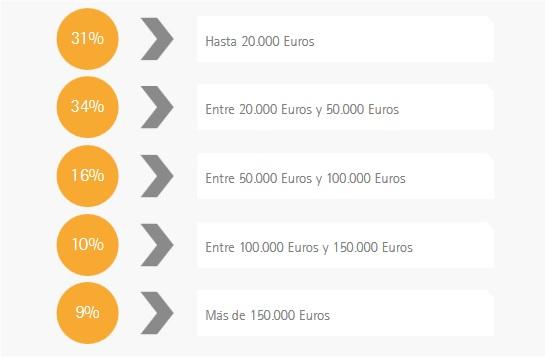 Las inversiones más comunes en el sector de franquicias de España.
