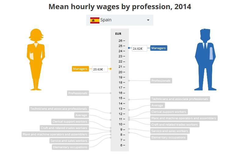 Diferencia del salario medio por horas entre hombre y mujeres en España.