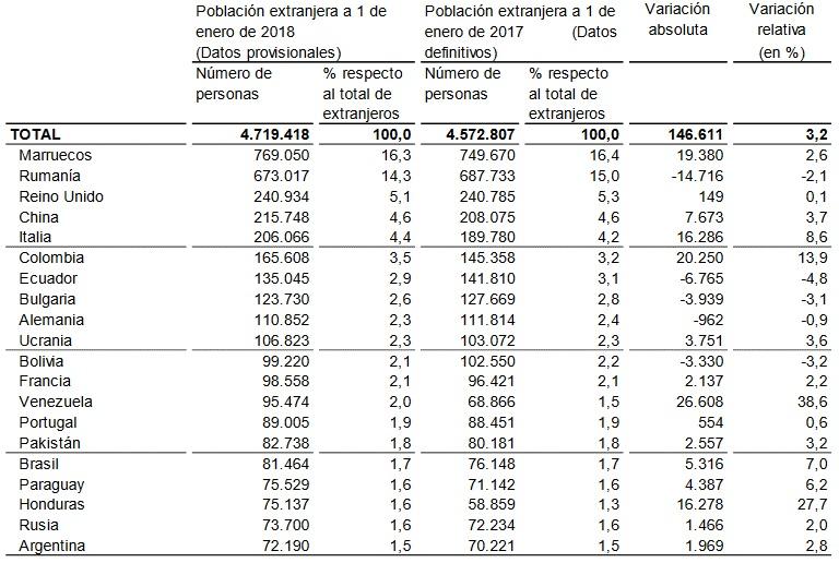 Los ciudadanos provenientes de Marruecos, Rumania, Reino Unido, China e Italia encabezan la lista de empadronados en España.