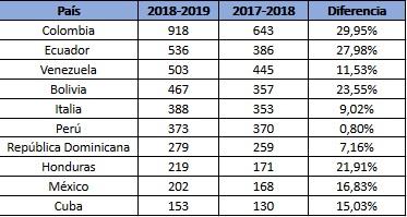 Tabla comparativa de los principales médicos extracomunitarios inscritos en el MIR.