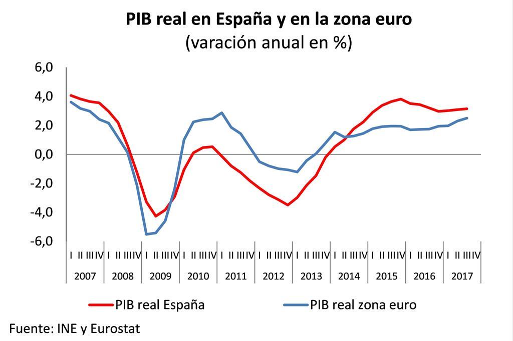 Evolución del PIB real en España y la zona Euro en los últimos 10 años.