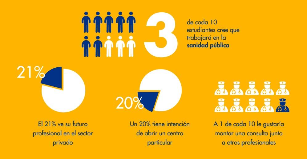 Principales resultados del estudio de AMA Seguros.