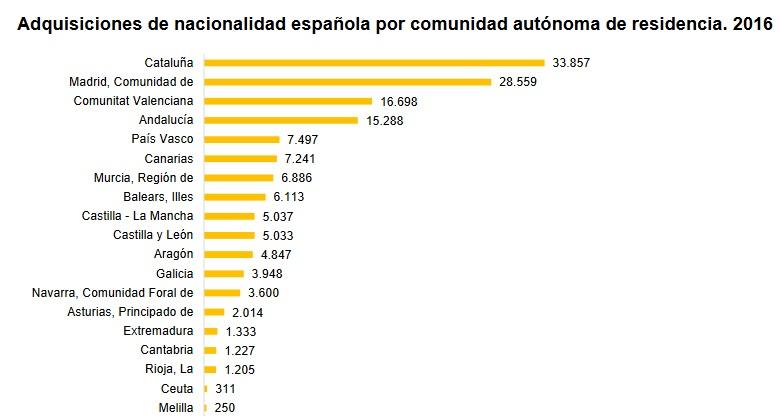 Las autonomías que más nacionalizan extranjeros.