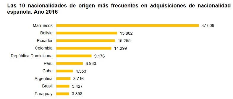 Los principales países de origen de los nacionalizados españoles 2016.