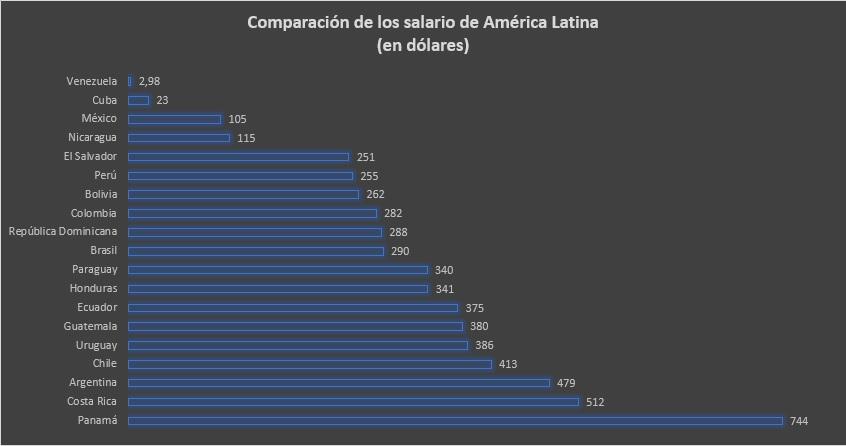 Comparación de los salarios mínimos en Latinoamérica en dólares.