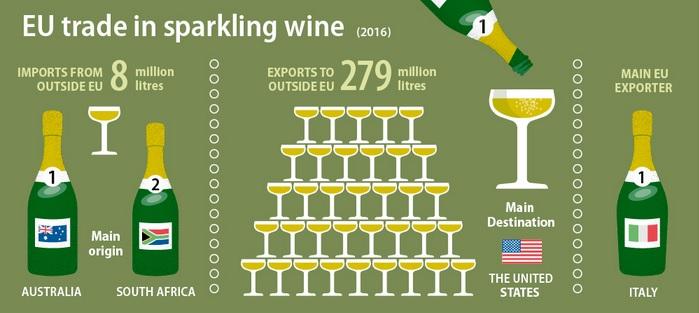 Infografía con los principales indicadores del mercado del vino espumoso.