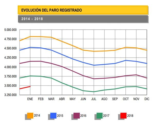 Evolución de la tasa de desempleo en España desde el 2014 hasta 2018.