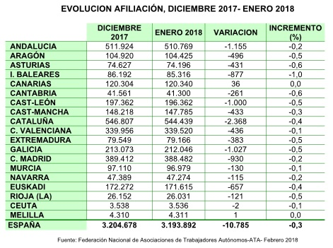 Evolución de la afiliación de trabajadores por cuenta propia de diciembre 2017 a enero 2018.