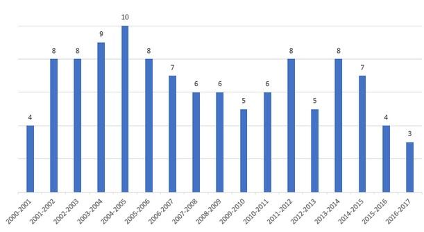 Evolución del número de preguntas del MIR anuladas en los últimos 17 años.