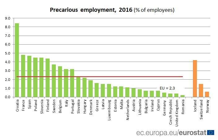 Tabla con el porcentaje de empleo precario en los países de Europa.