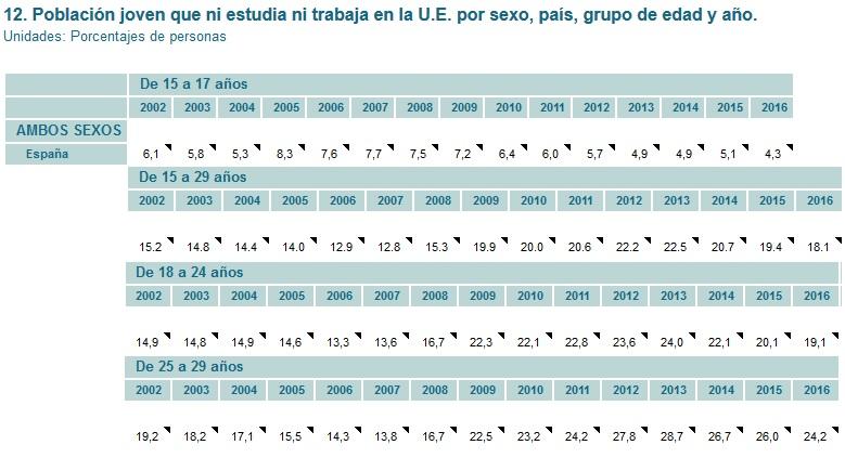 Tabla con el porcentaje de población joven española que ni trabaja ni estudia.
