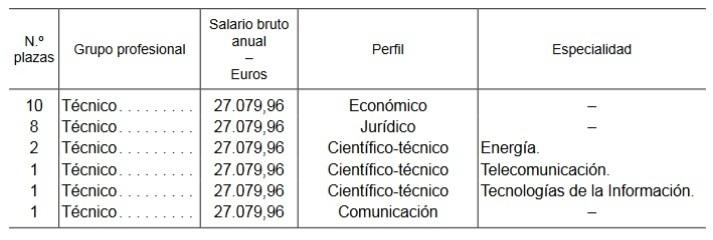 Las plazas de la OPE de la de la Comisión Nacional de los Mercados y la Competencia.
