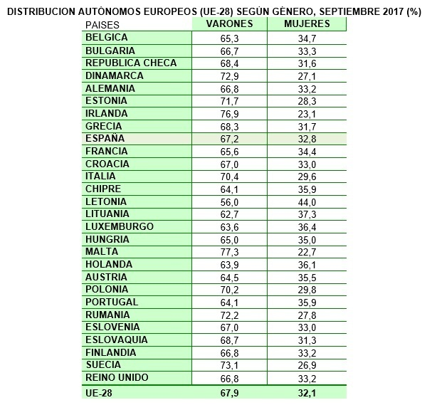 Comparativa de autónomos según su género en la Unión Europea.