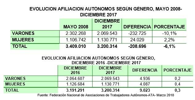 Evolución de autónomos afiliados según su genero entre 2008 y 2017.