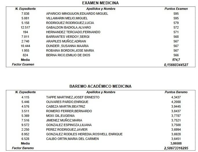 Factores de corrección del MIR 2018.