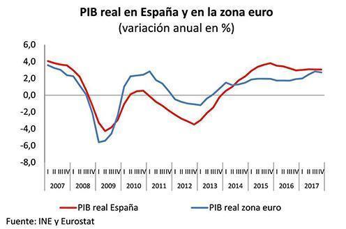 Evolución del Producto Interno Bruto español desde 2007 hasta 2017.