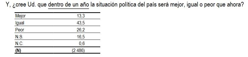 económicas en España realizadas por el Centro de Investigaciones Sociológicas.