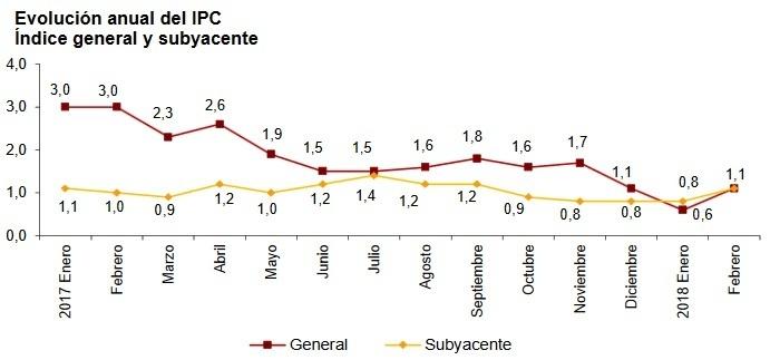 Evolución de la inflación general y subyacente en España.