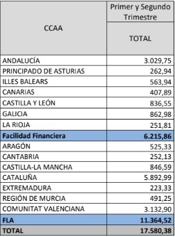 Aportación de la Comisión Delegada del Gobierno para Asuntos Económicos en el primer semestre de 2018.
