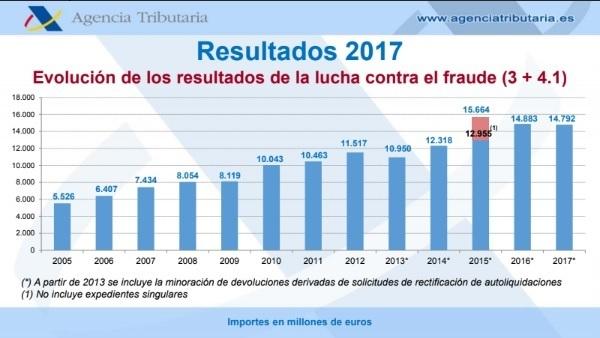 Evolución de los resultados de la lucha contra el Fraude de la Agencia Tributaria entre 2005 y 2017.
