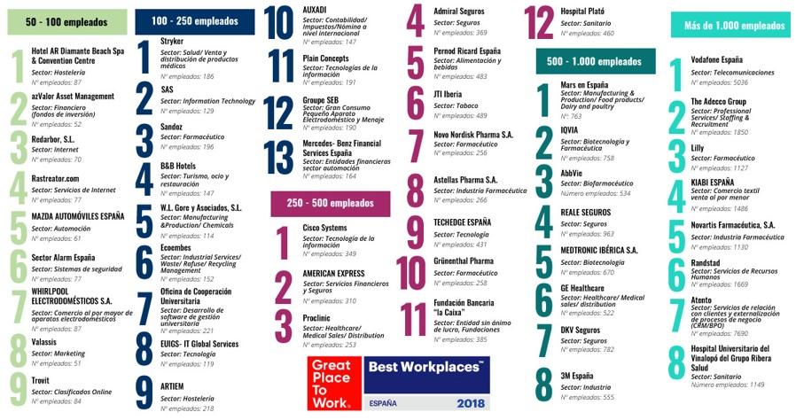 Resultados del ranking 'Best Workplaces España 2018'.