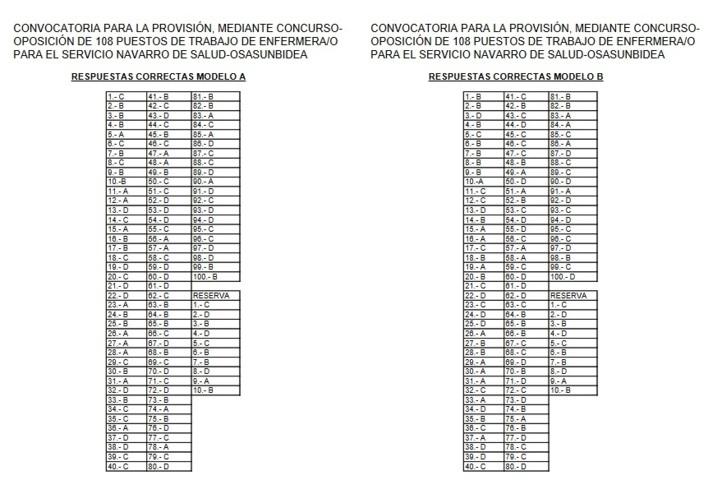 Modelos A y B de las hojas de respuestas de la oposición de Enfermería de Navarra.