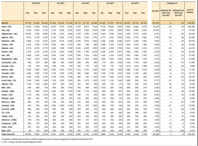 Listado de las peticiones de asilo realizadas en la Unión Europea entre 2016 y 2017.