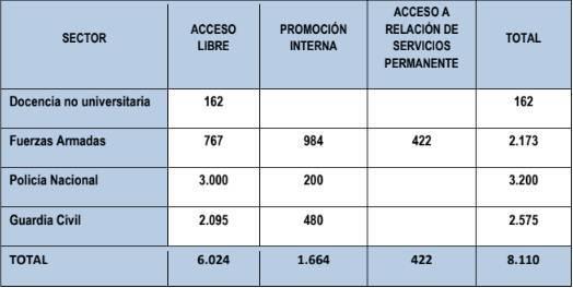 Distribución de las plazas de las OPE anunciadas en los PGE de 2018.