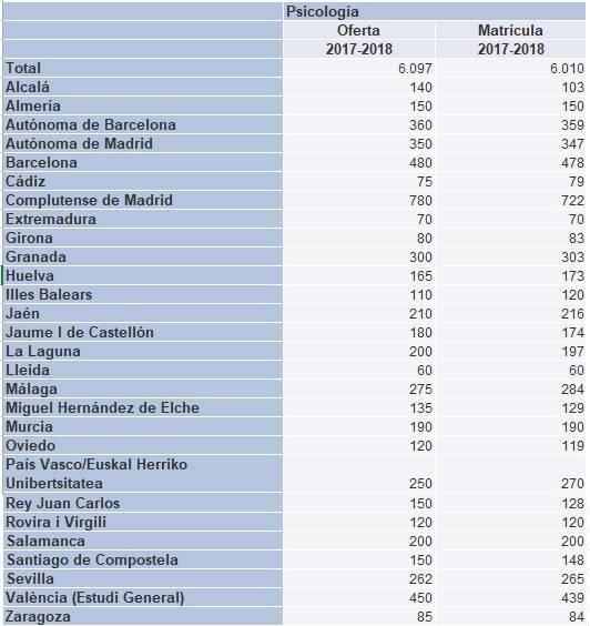 Comparativa del número de matriculaciones y plazas ofertadas en el grado de Psicología en el curso 2017-2018.