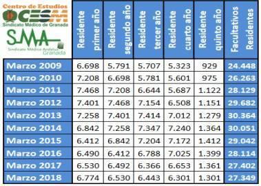 Comparativa del número de residentes entre 2009 y 2018.