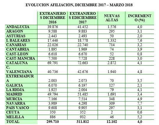 Evolución de la afiliación de extranjeros por comunidad autónoma entre diciembre 2017 y marzo 2018.