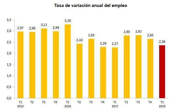 Tasa de la variación anual de empleo desde el 2015 al 2018.