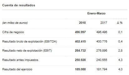 Resultados económicos de la Red Eléctrica de España durante enero y marzo de 2017 y 2018.